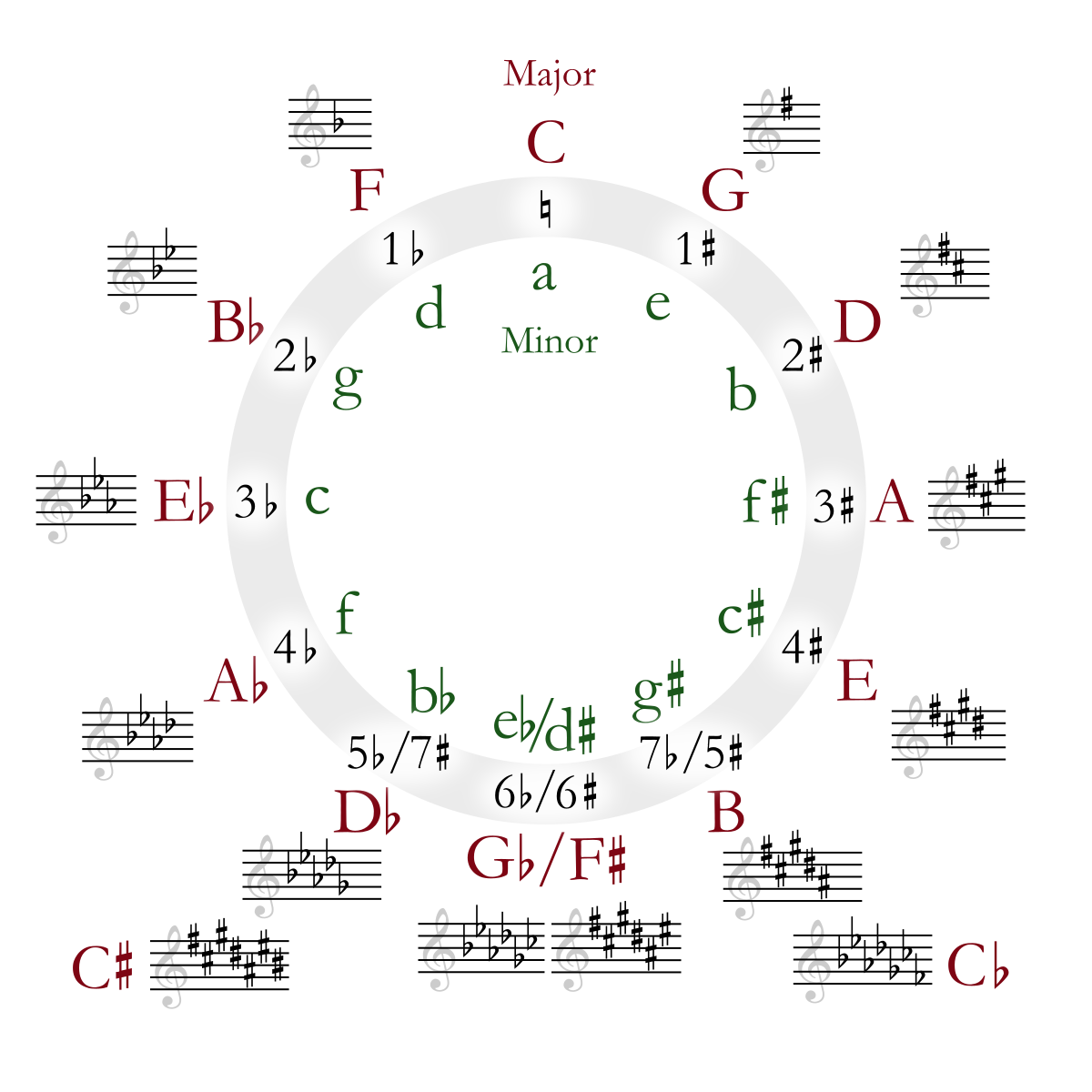 1200px-Circle_of_fifths_deluxe_4.svg.png