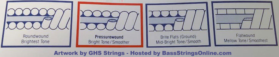 electricbassstringtypes.