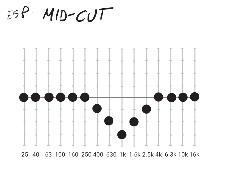 EQ mid-cut.