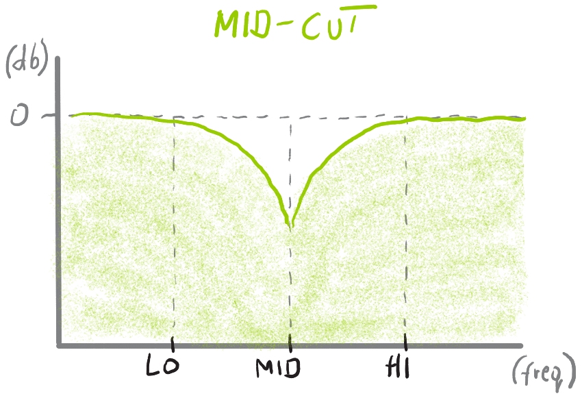 Freq_filters mid-cut.png