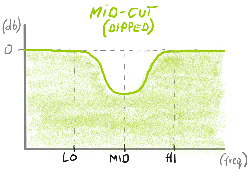 Freq_filters mid-cut2.png