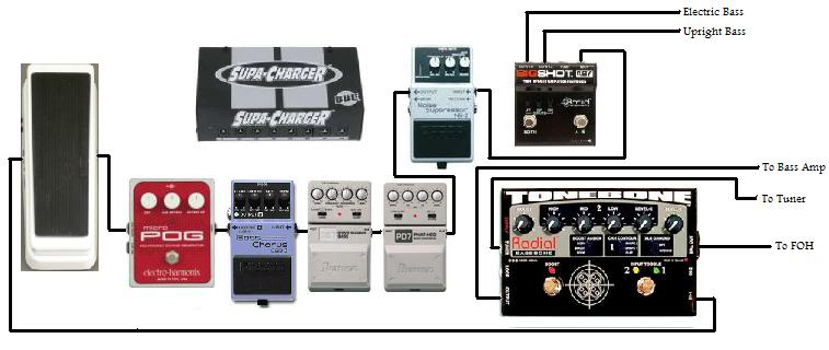 placement of ehx micro pog in effects chain. Black Bedroom Furniture Sets. Home Design Ideas