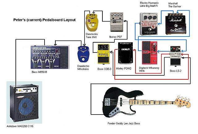Post Your Pedalboard Xxii Enter The Twilight Zone Page 5