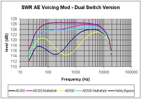 SWR AE Voicing Mod - Dual Switch Version.