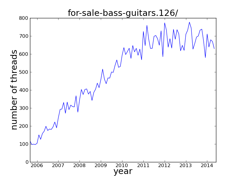 thread_count_for_sale_bass_guitars.