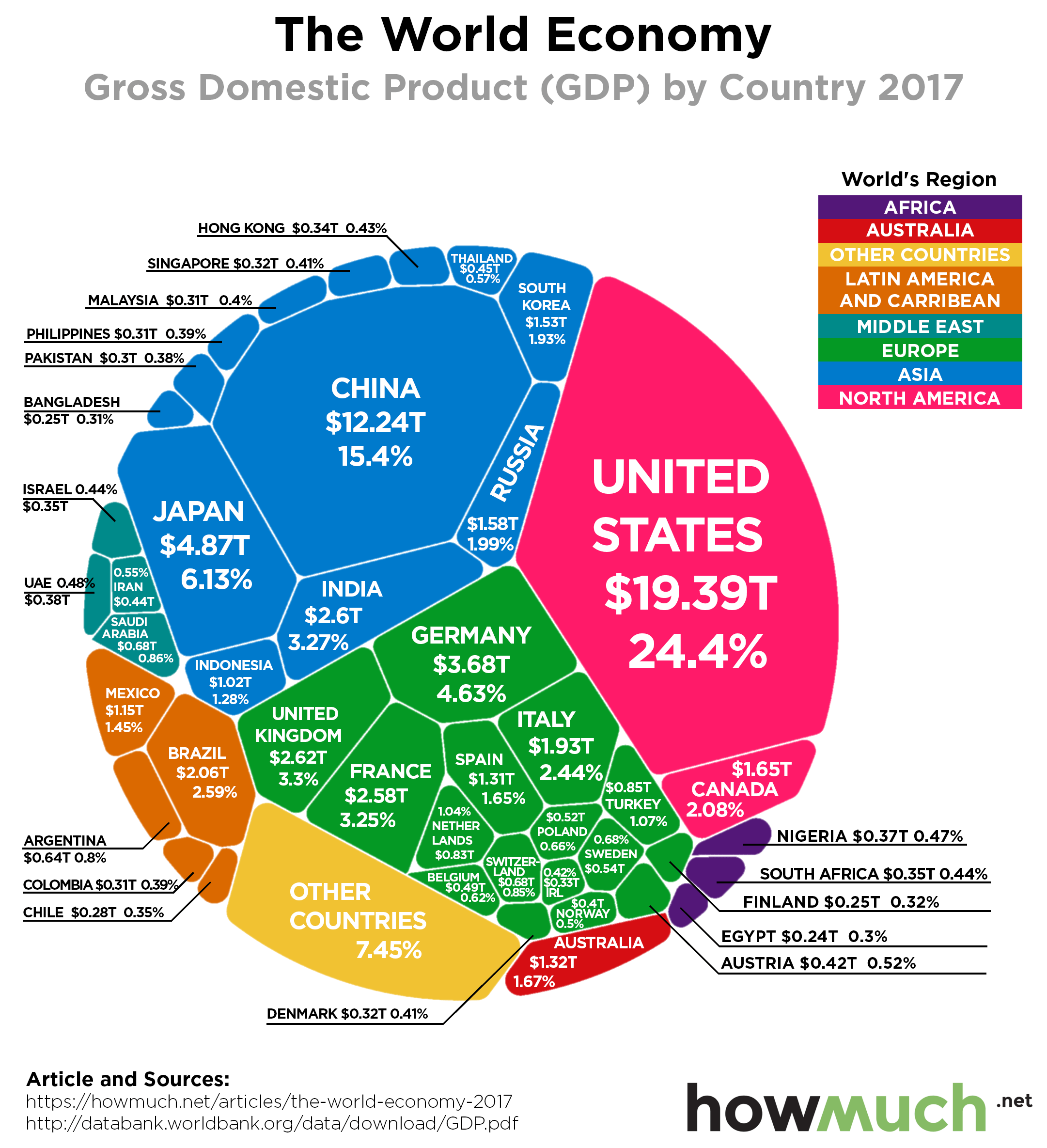 world-economy-by-gdp-2017-7c32.